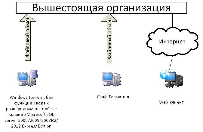 Интернет соединения.
