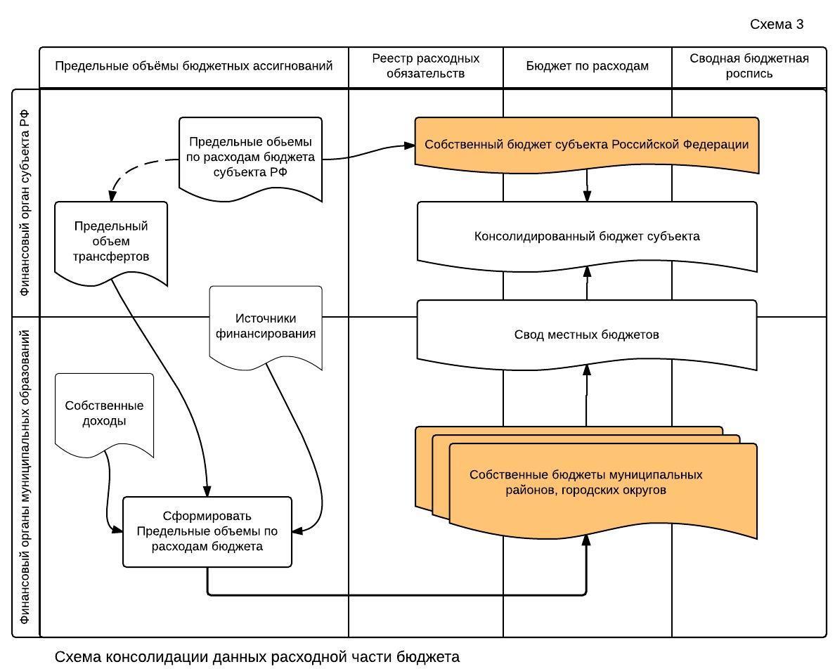 Схема уровней бюджетов рф